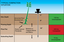 WIle Soil Compaction tester - Уред за измерване на плътността на почвата - SCT